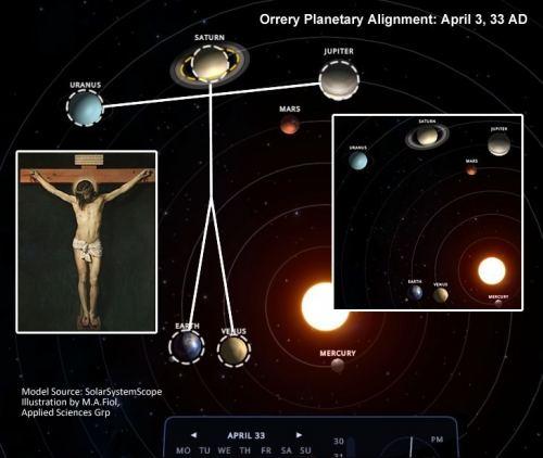 Κρόνος,Ουρανός,Δίας,Γη και Αφροδίτη σχημάτισαν το σταυρό τη στιγμή που ο Θεάνθρωπος ήταν επί ξύλου κρεμάμενος;