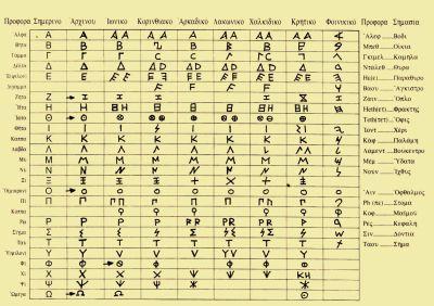 elliniko-alfavito-krivei-sofia-kai-oxi-mistikistikous-imnous-tis-anatolis