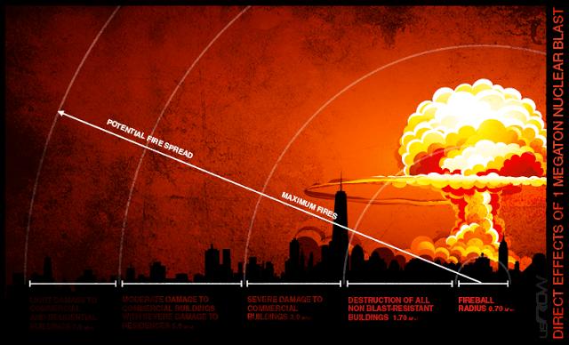 ΑΥΤΗ είναι η σωστή αντίδραση στην πυρηνική έκρηξη (μέτρα προστασίας, πρώτη αντίδραση, κίνδυνοι)