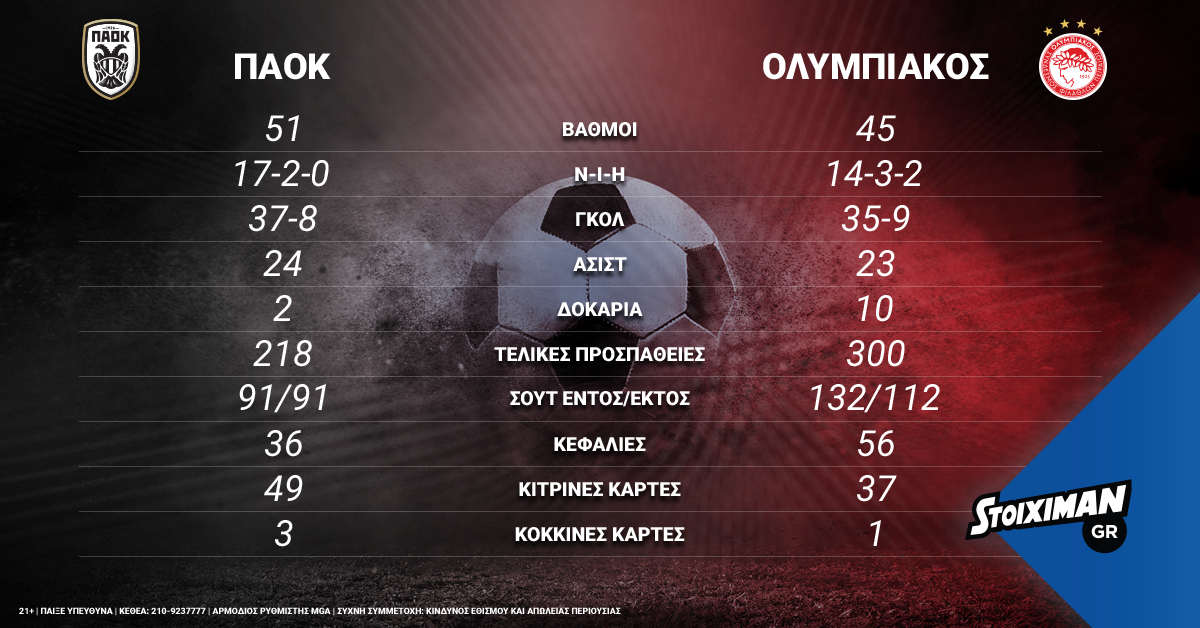 stoiximan-paok_oly-infographic-1200x628
