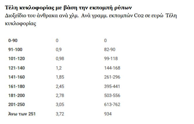teli-kykloforias-pinakas