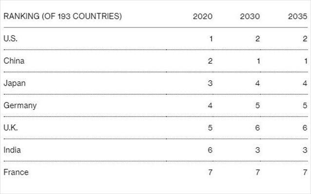 world-economic-league-table