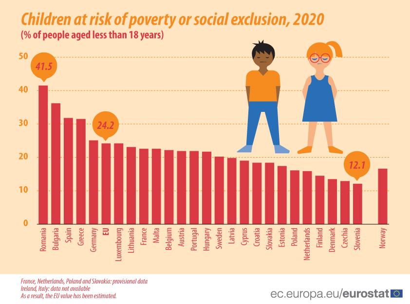 EU-CHILDREN-POVERTY-LATNORW